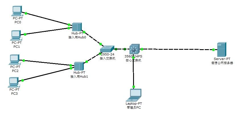 搭建一个拥有500台PC的网吧网络环境